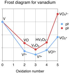 frost diagram vanadium [ 1838 x 1480 Pixel ]