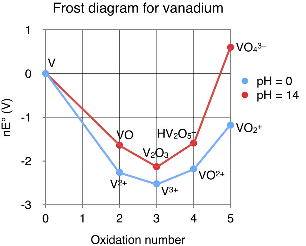 medium resolution of frost diagram vanadium