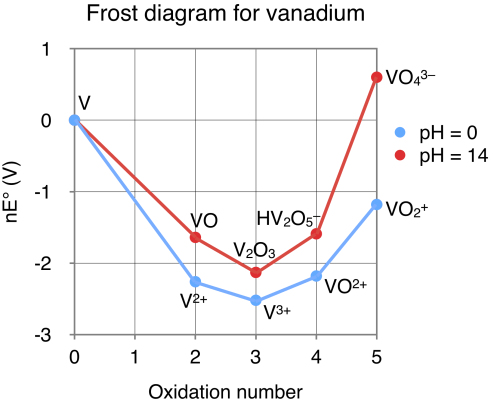 small resolution of frost diagram vanadium wiring diagrams scematic yard backflow preventer diagram file frost diagram for vanadium png