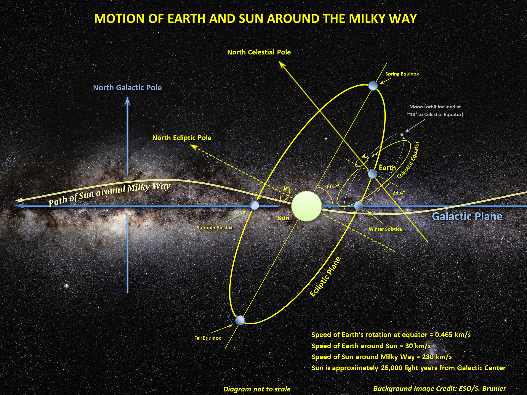 File Motion Of Sun Earth And Moon Around The Milky Way