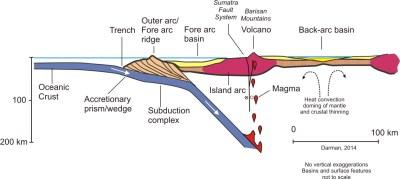 Berkas:Sumatra-subduction.jpg - Wikipedia bahasa Indonesia ...