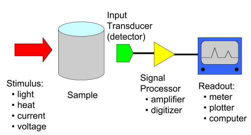 small resolution of instrumental chemistry