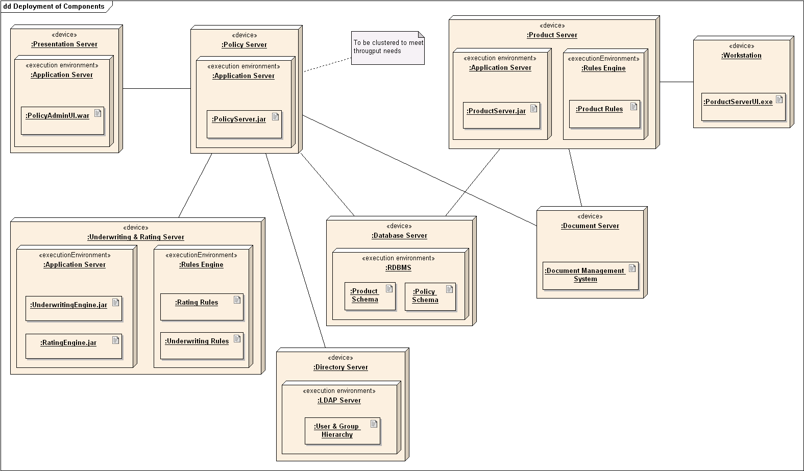 hight resolution of rest software architecture diagram