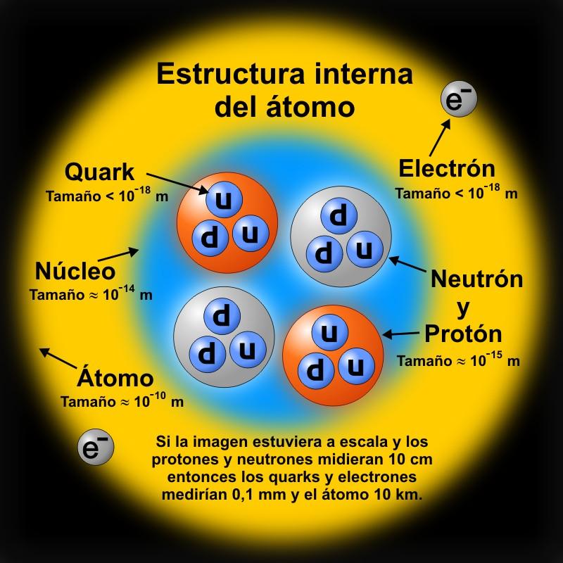 estructura interna atomo