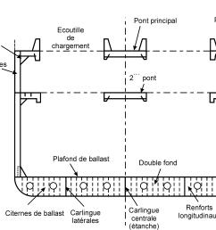 file general cargo ship midship section francais png [ 3221 x 2704 Pixel ]