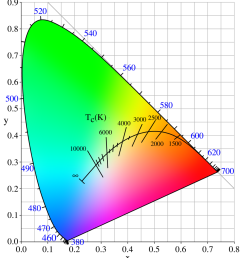 chromaticity [ 1300 x 1462 Pixel ]
