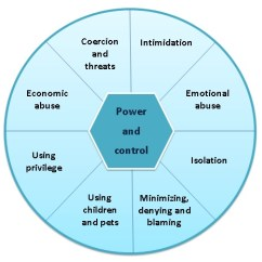 Emotional Cycle Of Abuse Diagram 1968 Vw Beetle Autostick Wiring Abusive Power And Control Wikipedia In Violent Relationships
