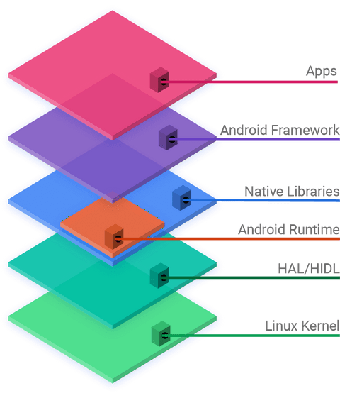 Android software development  Wikipedia