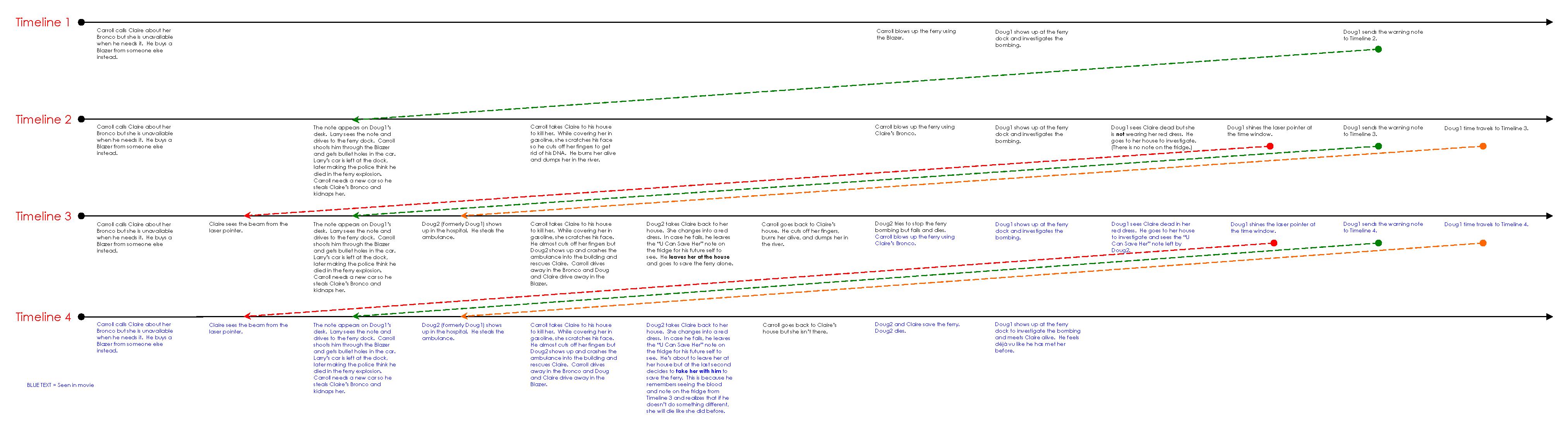Deja Vu Timeline