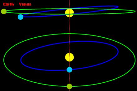 diagrama transito de venus