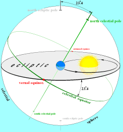 file earths orbit and ecliptic png [ 906 x 926 Pixel ]