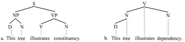 morphology tree diagram bilge pump y sentence wikipedia constituency and dependency