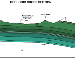Fence Diagram Geology Gm Oil Pressure Sending Unit Wiring Geol342 Sedimentation And Stratigraphy