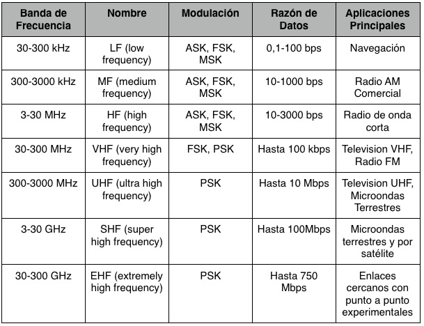 Esquema De Medios De Transmisi 211 N 171 El Pomathron