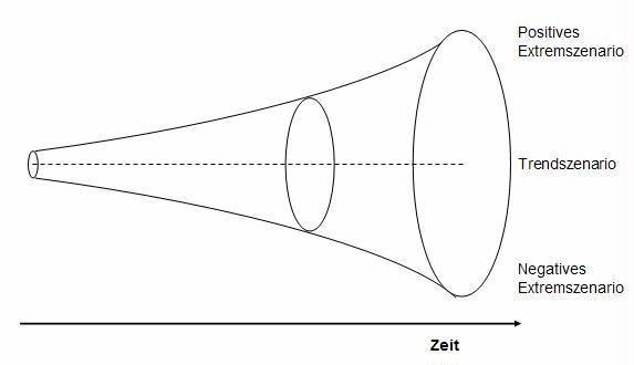 Szenariotrichter als Grundlage der Szenariotechnik
