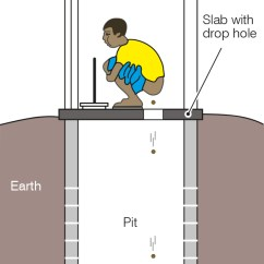Cement Process Flow Diagram Evinrude Etec Wiring Pit Latrine - Wikipedia