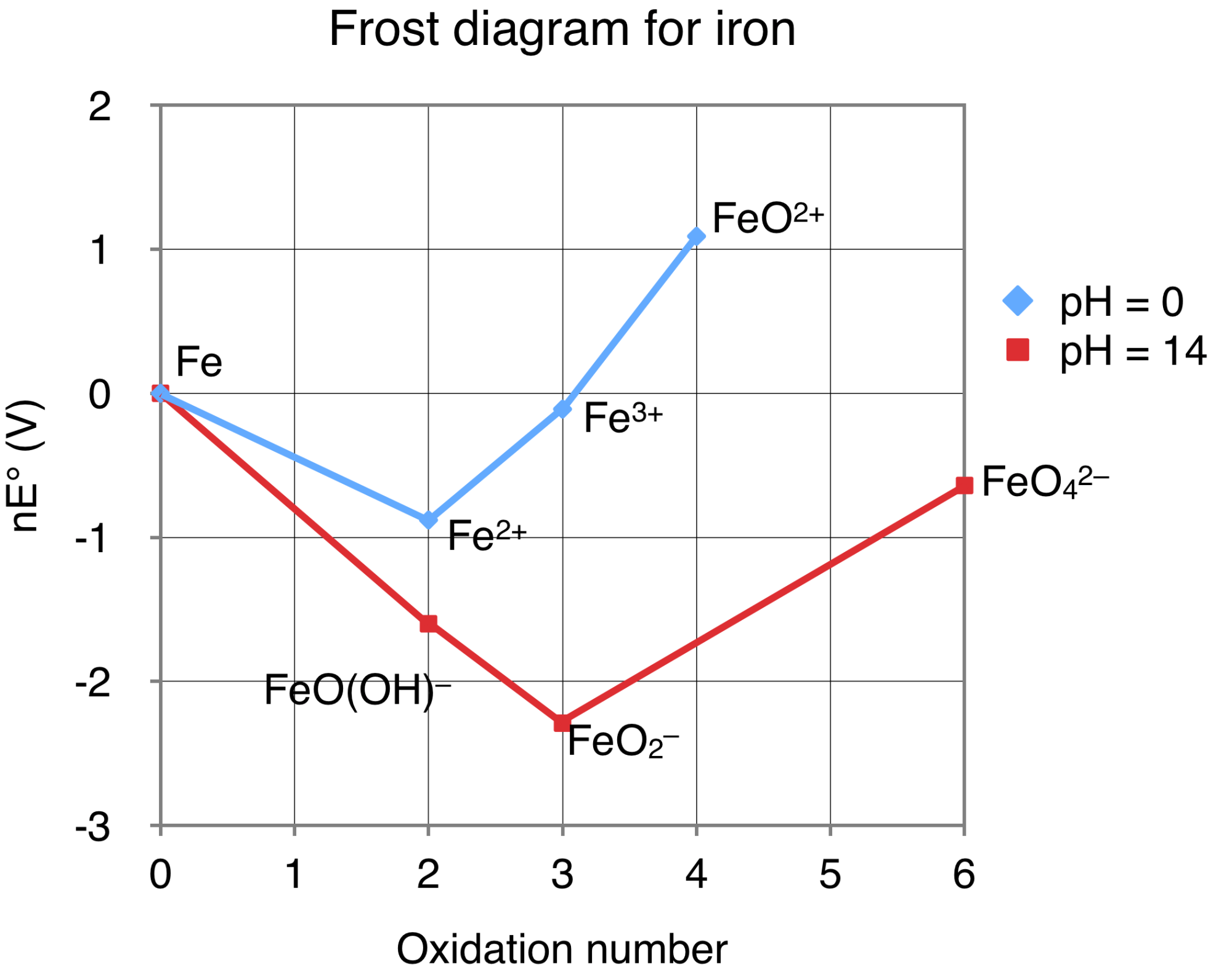 hight resolution of iron frost diagram