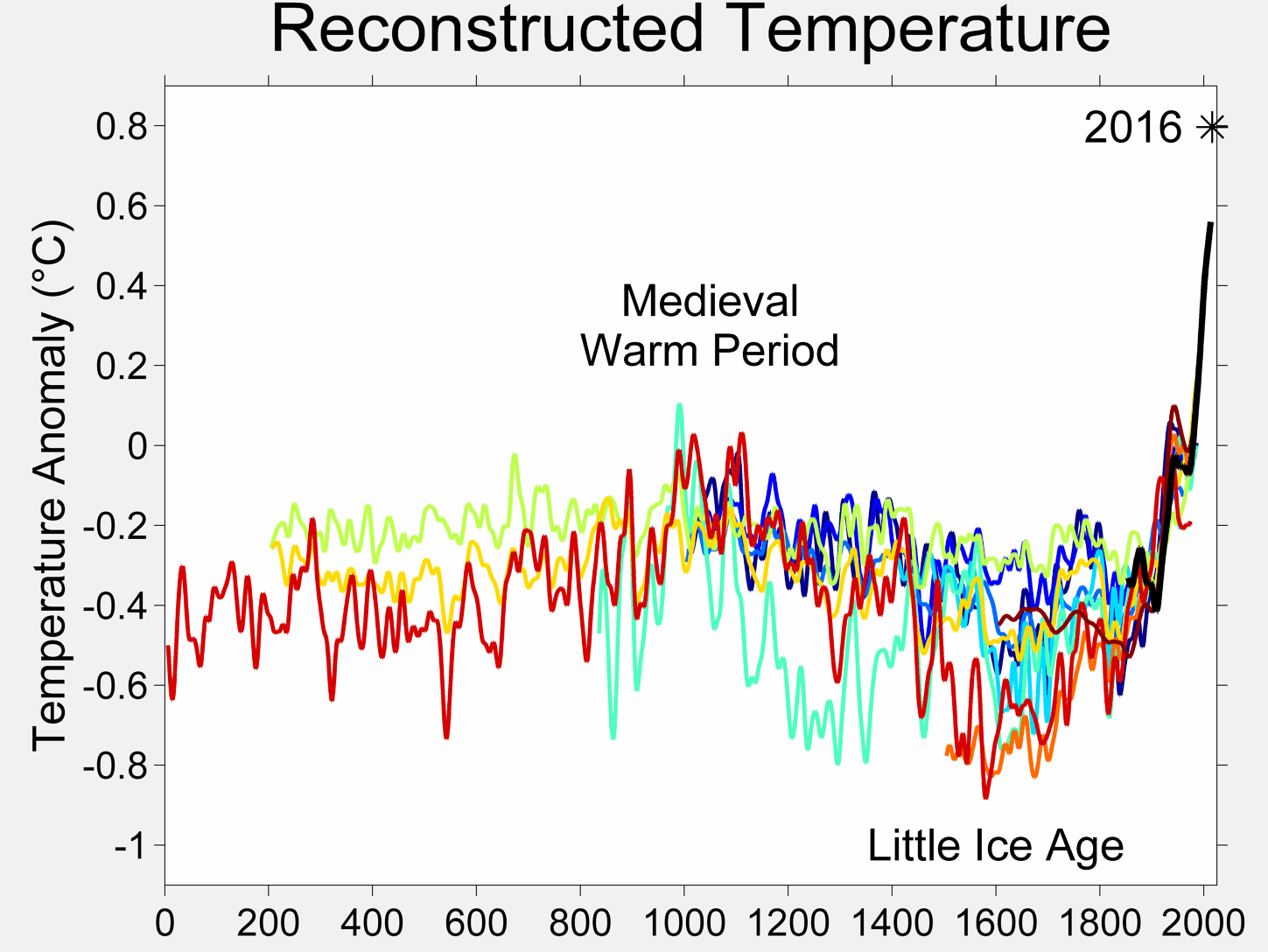 Temperatures in the past 2000 years