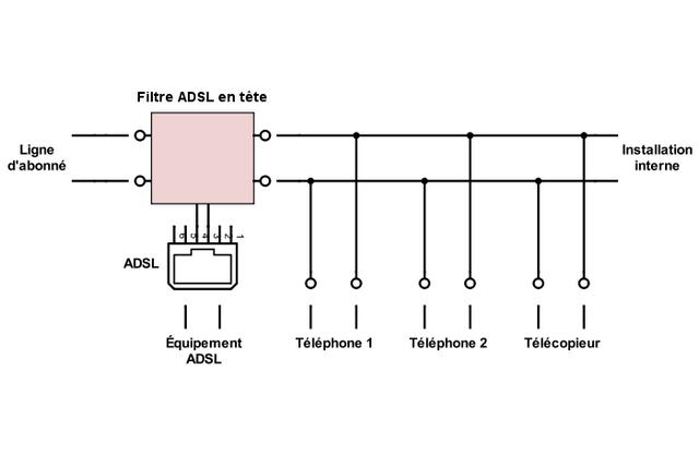 Filtre ADSL — Wikipédia