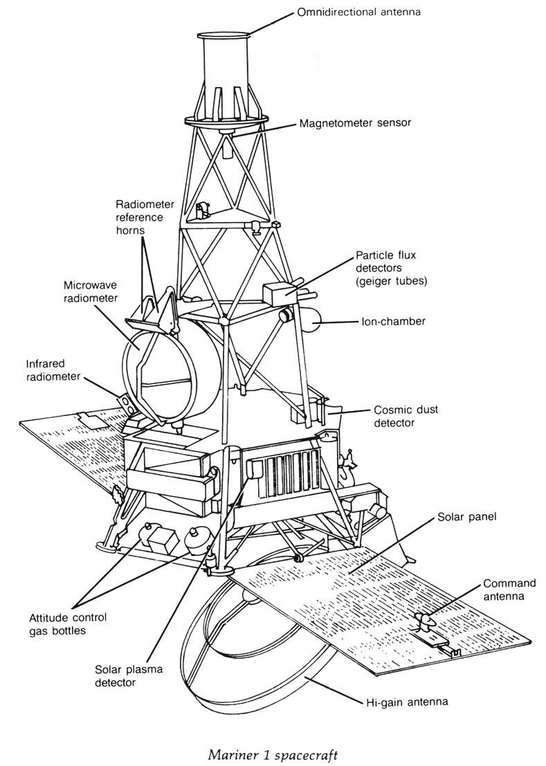 Voyager Spacecraft Schematics Auto Electrical Wiring Diagram 1998 Dodge Dakota 318 Engine Related With Leviton 3 Way Switch Are 1989