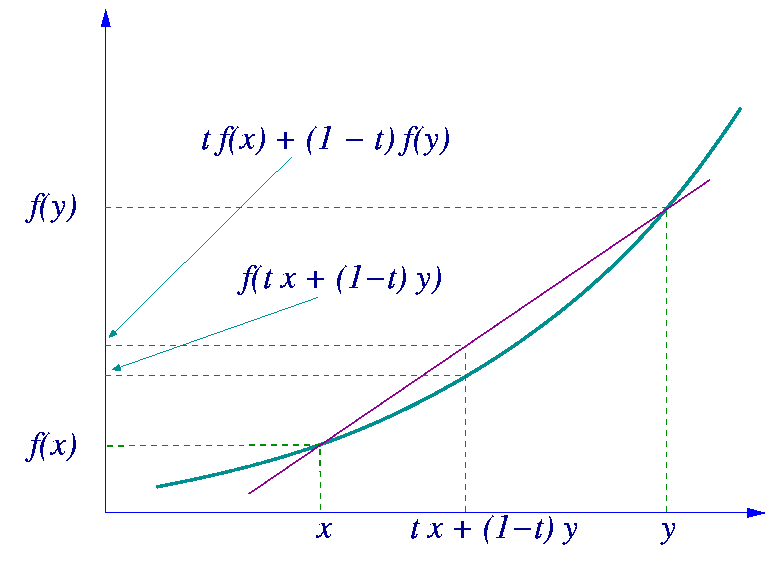 https://i0.wp.com/upload.wikimedia.org/wikipedia/commons/c/c2/Convex-function-graph-1.png