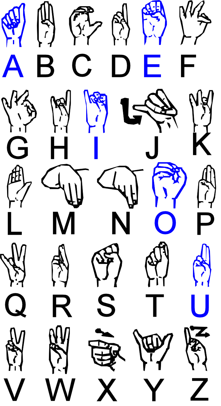 Irish Sign Language  Wikiwand
