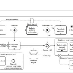 Diagram Example Business Process Modeling Notation Synapse Label – Wikipedia, Wolna Encyklopedia