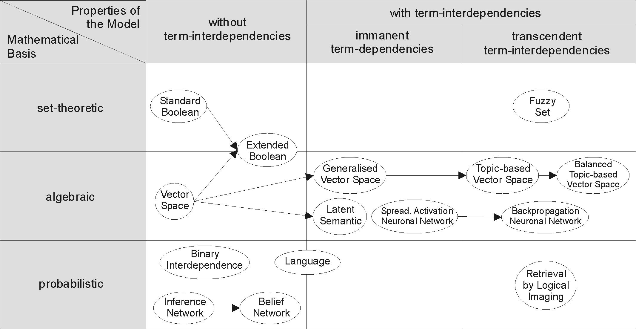 File Information Retrieval Models