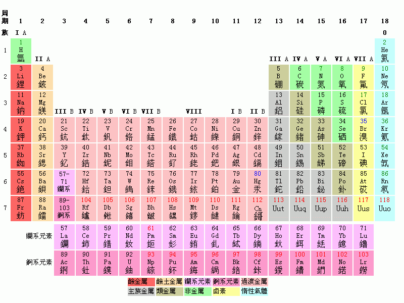 File:Periodic-table.png - Wikimedia Commons