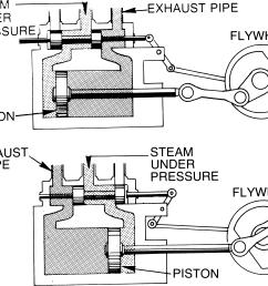 steam engine wikiversity steam engine piston diagram [ 3103 x 2664 Pixel ]