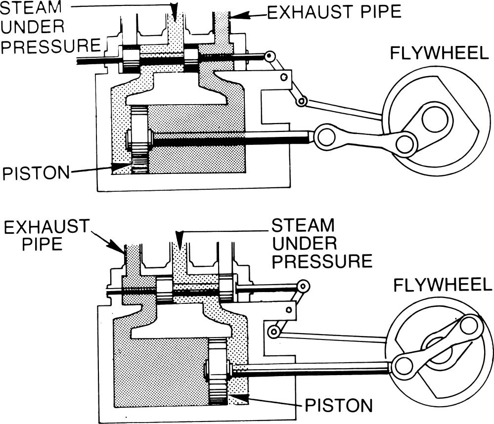 medium resolution of steam engine wikiversity steam engine piston diagram