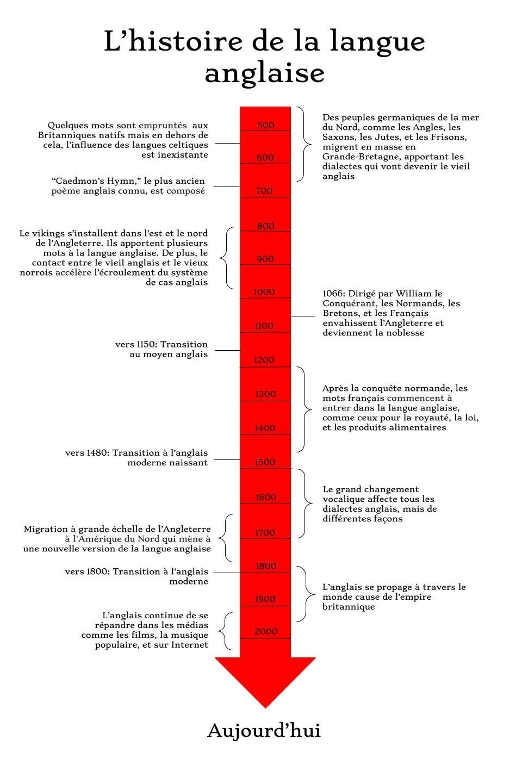 Qui Plus Est En Anglais : anglais, Histoire, Langue, Anglaise, Wikipédia