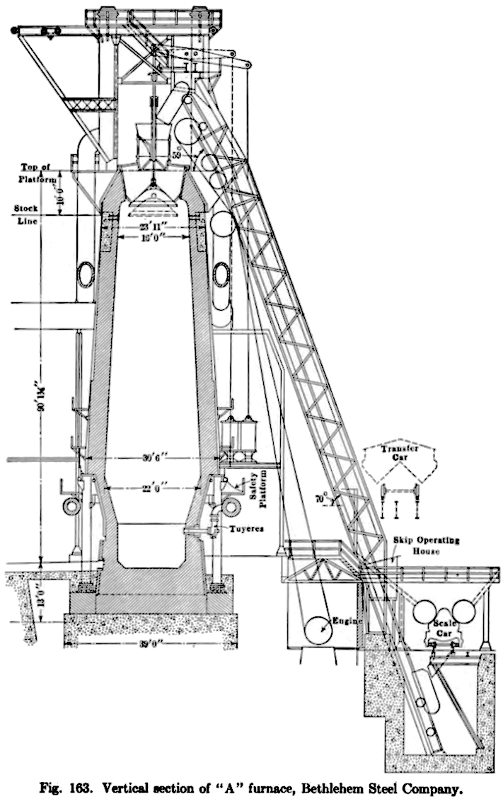 File:Bethlehem Steel Blast Furnace A drawing.png