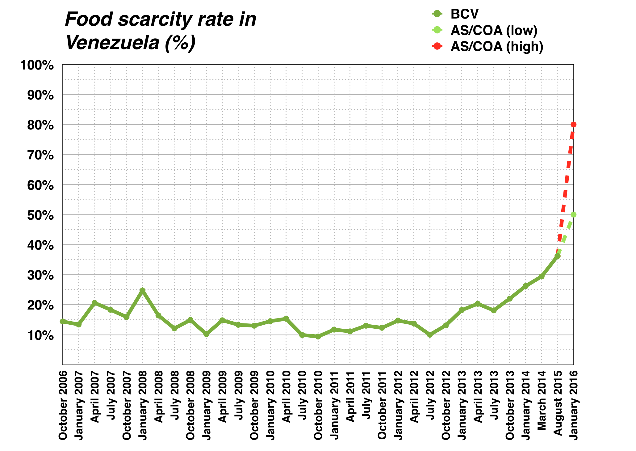 ArchivoFood scarcity in Venezuela graphpng  Wikipedia