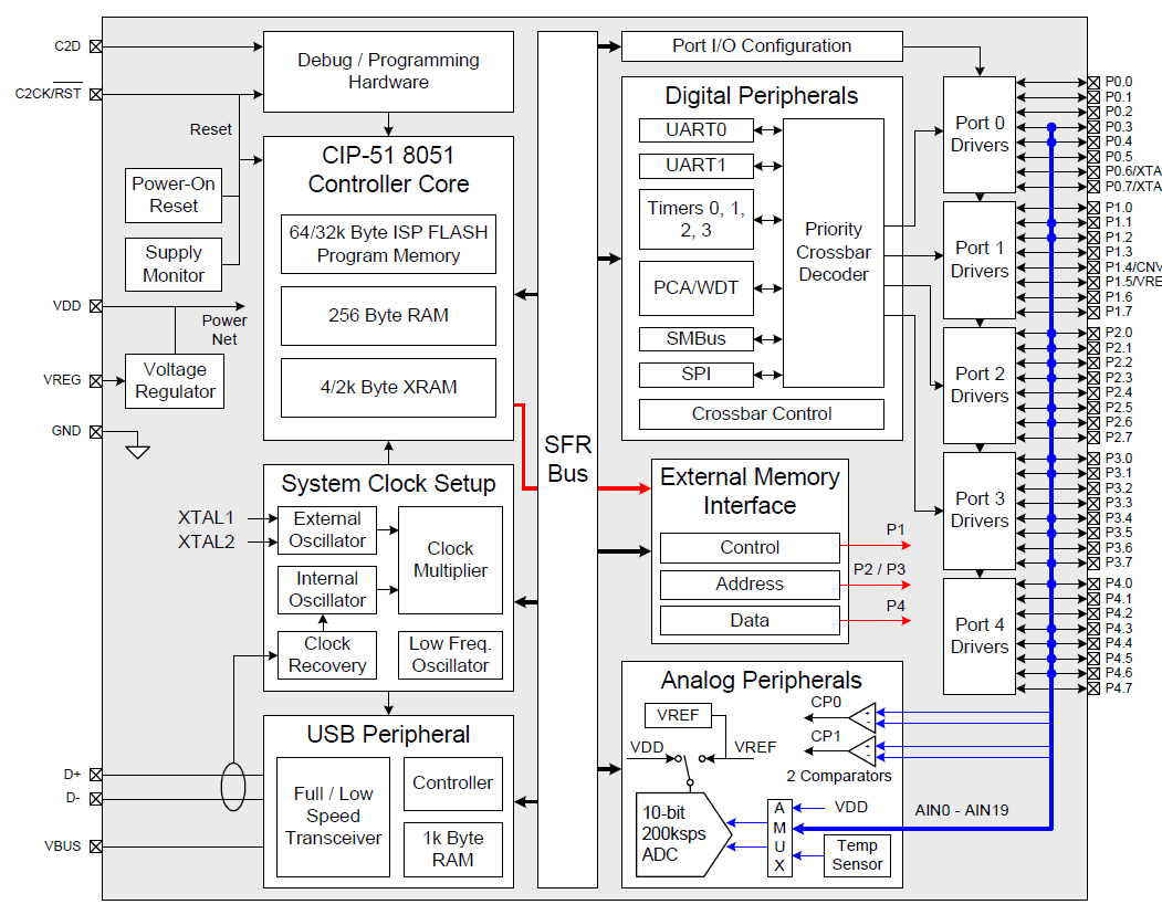 hight resolution of c8051f340 1 4 5 block diagram png