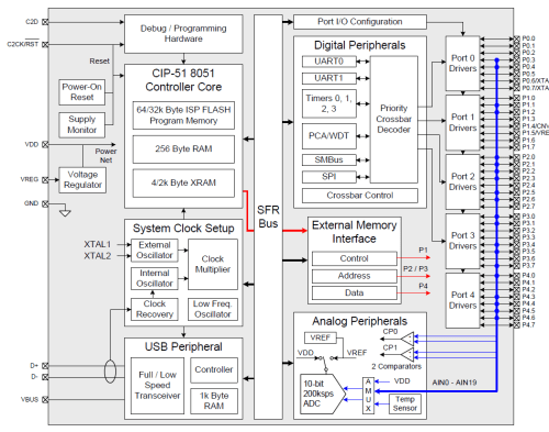 small resolution of c8051f340 1 4 5 block diagram png
