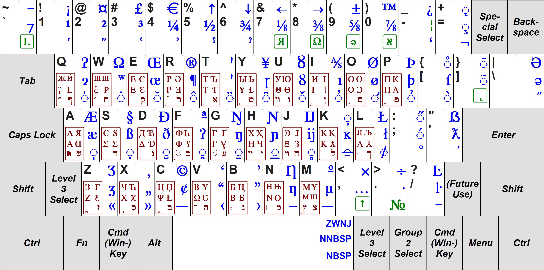 The Five Scripts Keyboard