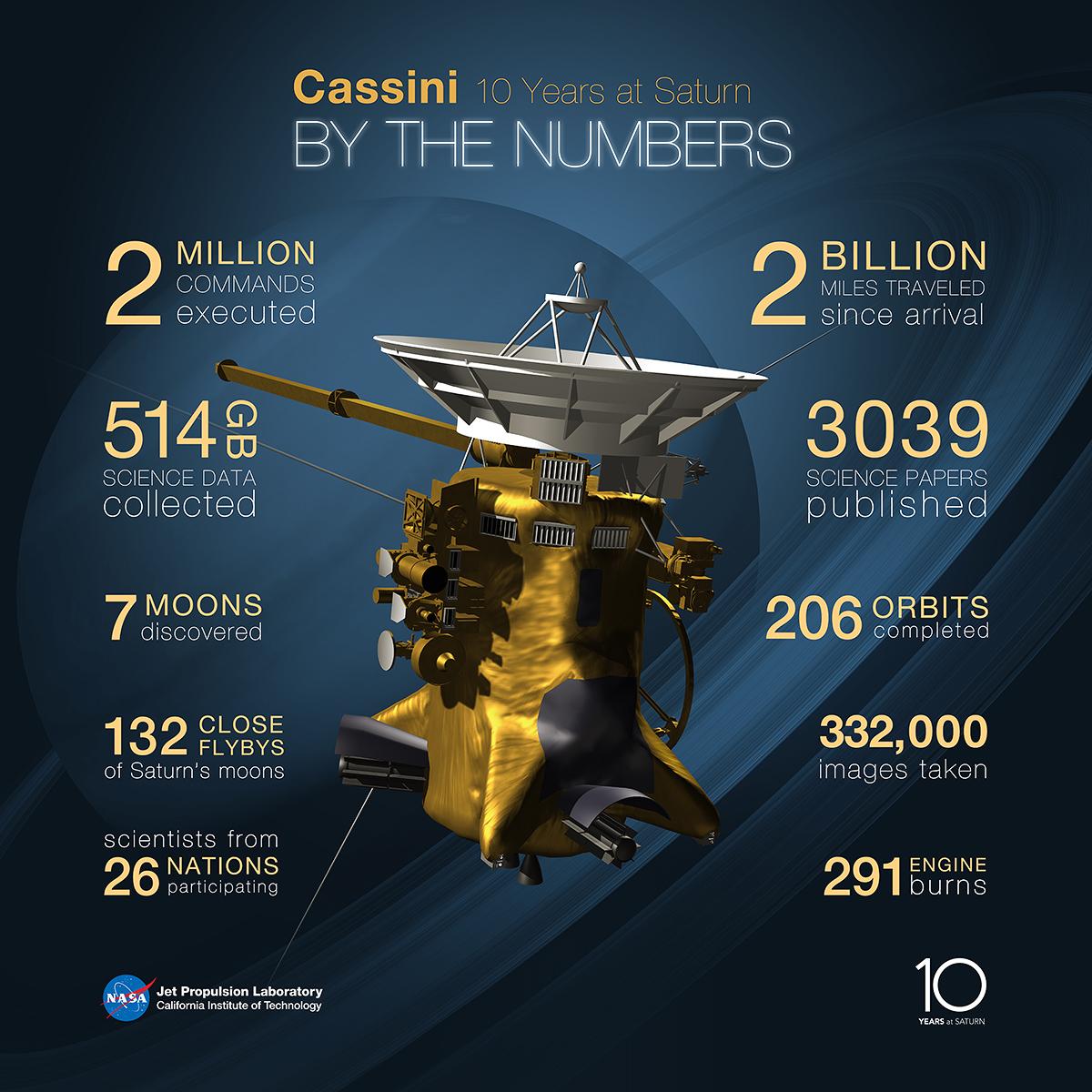 statistics of the final five passes of cassini
