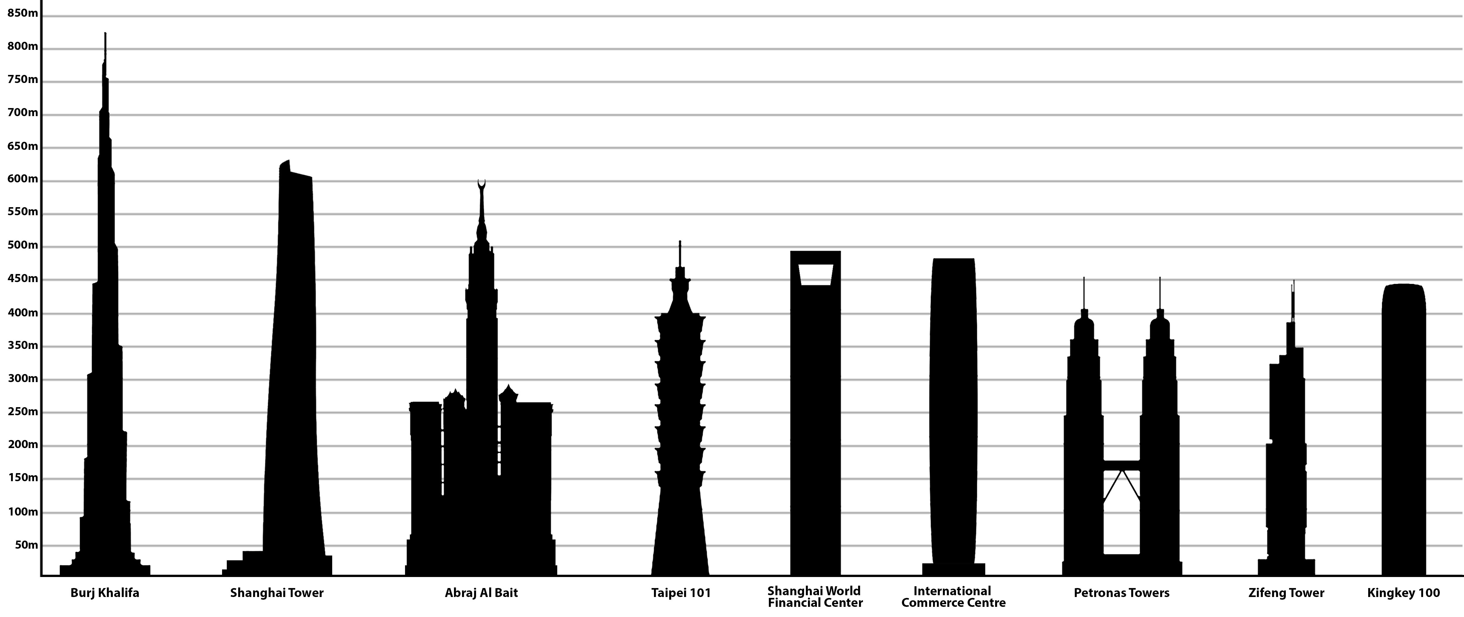 List Of Tallest Buildings In Asia
