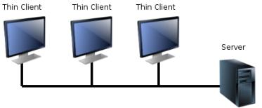 Think client