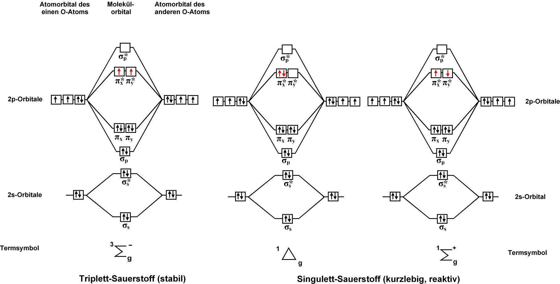 Warum Ist O2 Reaktiver Als N2