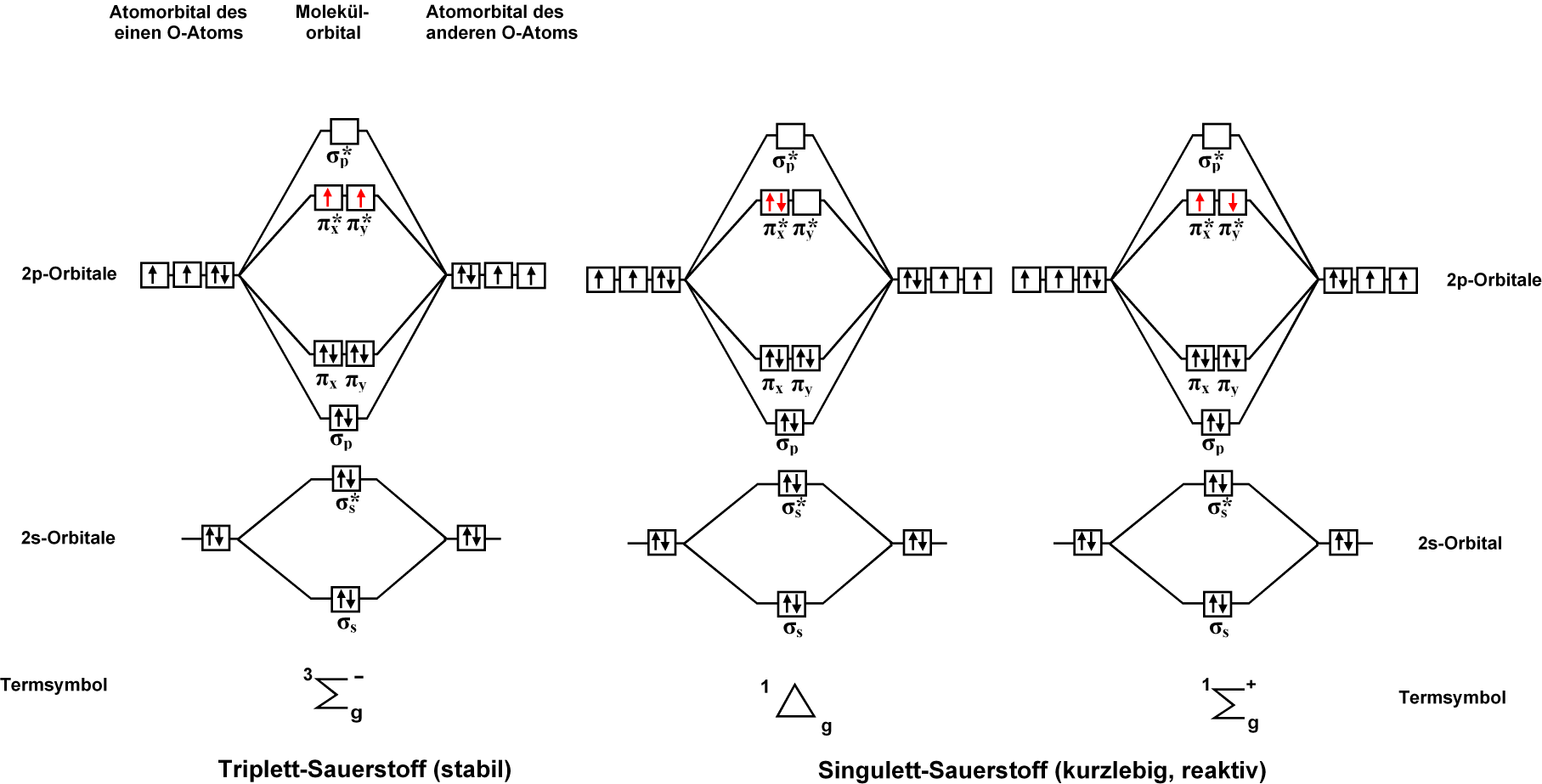 File Molekulorbital Sauerstoff