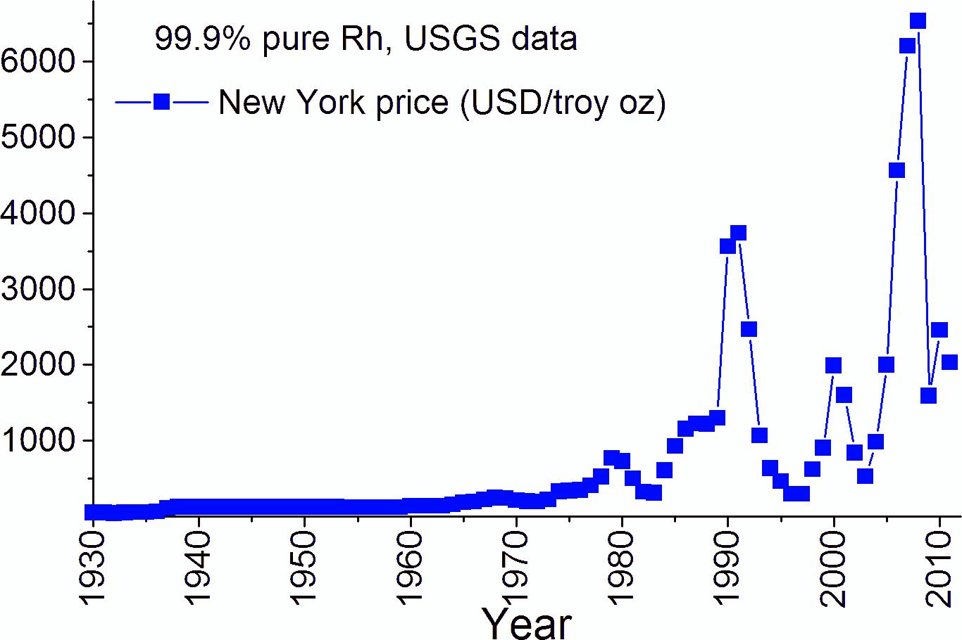 File:Rh price.png