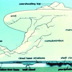 Tornado Supercell Diagram 6 2 Volleyball Rotation Jason 39s Weather Center Blog Powerful Devastates