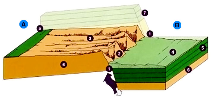 Schematic diagram of geological fault with thr...