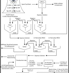 proces flow diagram nitric acid [ 2379 x 3134 Pixel ]