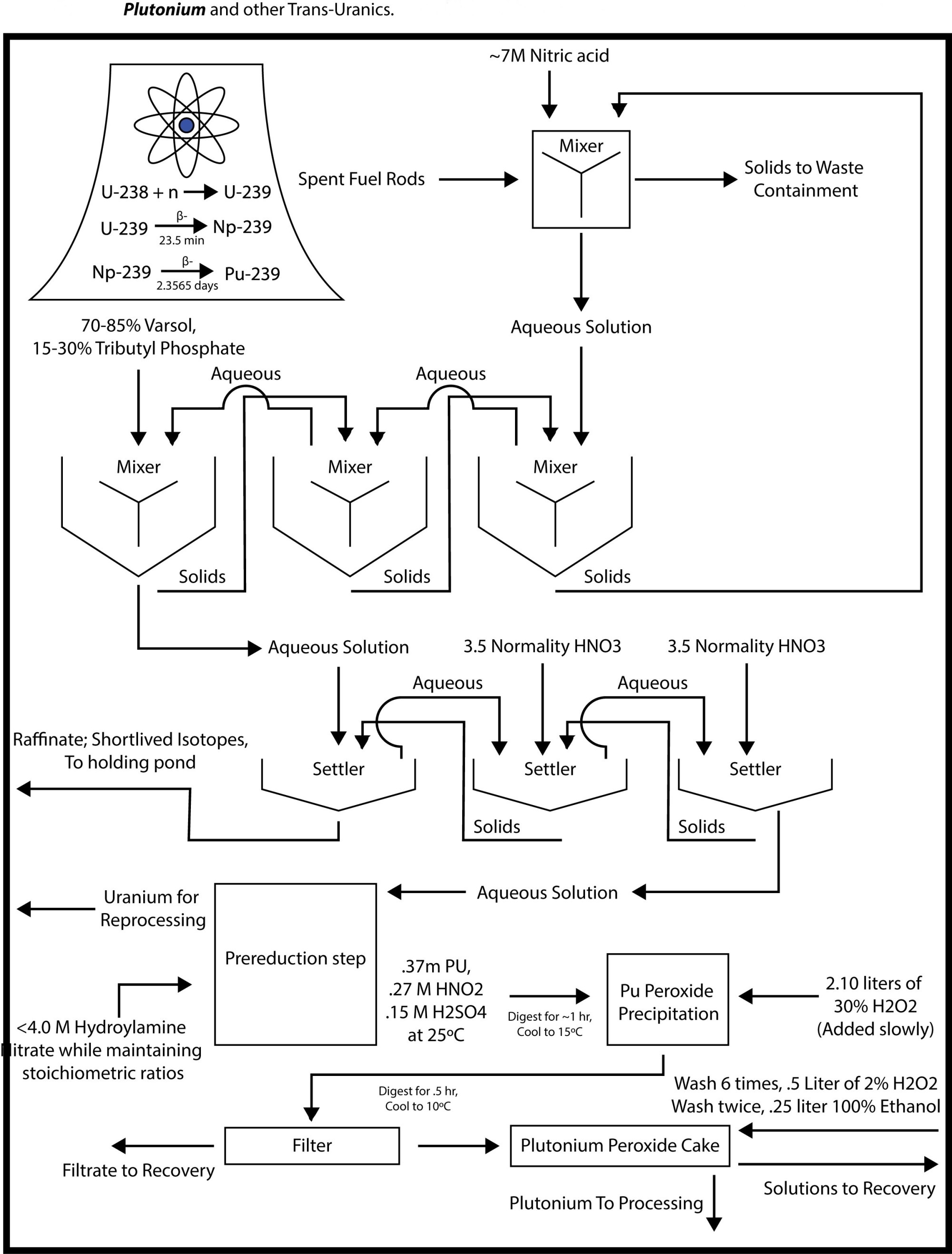 hight resolution of proces flow diagram nitric acid