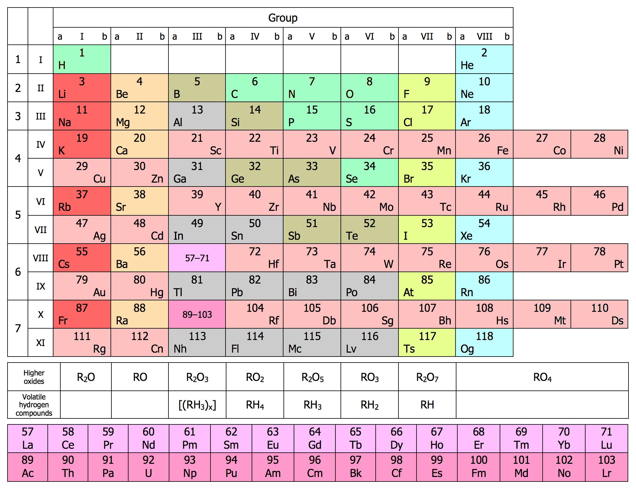 Wiki Periodic Table