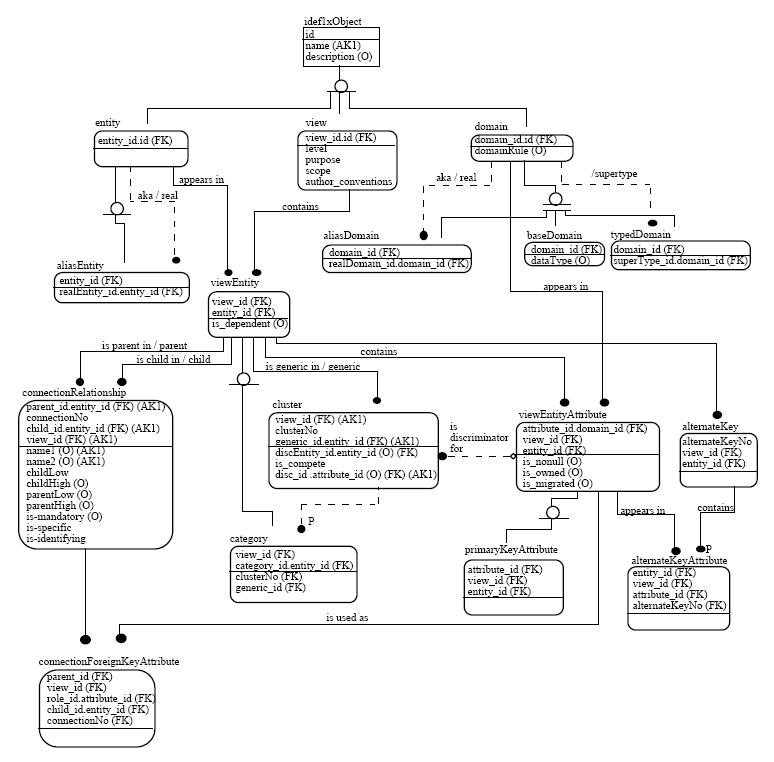 hospital management database er diagram ford wiring diagrams automotive idef1x - wikipedia