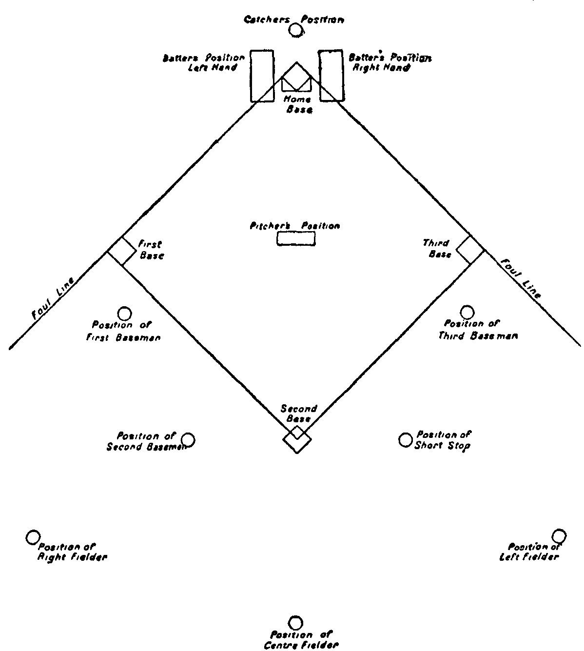 softball diamond diagram hvac wiring diagrams troubleshooting the gallery for gt field positions